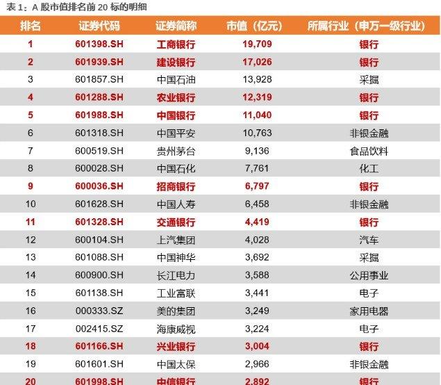"""A股""""百强""""演化史——中国产业结构升级之路"""