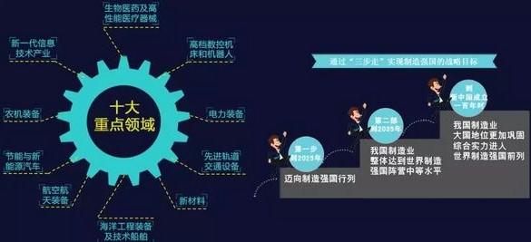 中国制造2025十大领域.JPG