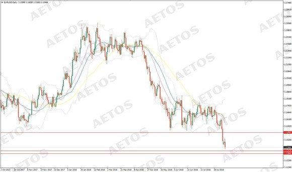 AETOS艾拓思:美元霸气依旧横扫千军,土耳其央行救市欧元无力回天