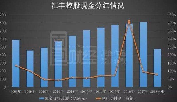 汇丰控股启示录:十年7500亿回购分红,市值重回历史高位