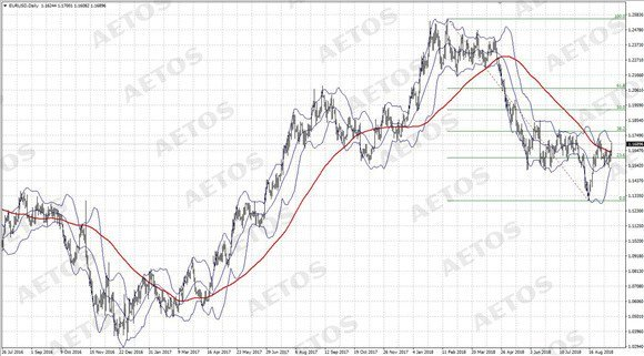 AETOS艾拓思:欧央行放鹰,美元回调跌至个半月低位