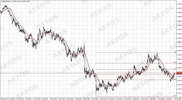 AETOS艾拓思:英国通胀数据利好,英镑却叫好不叫座