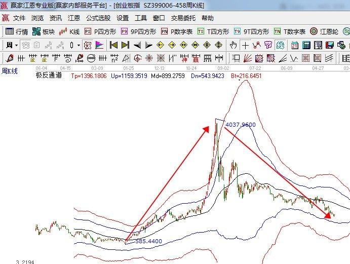怎么买创业板股票?买入创业板股票需要注意那些?