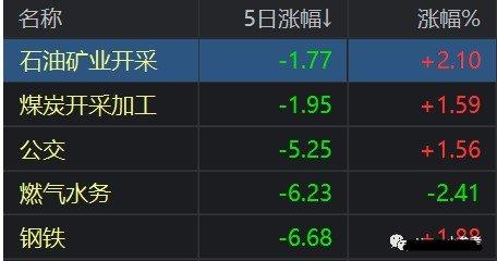 国内股市一周点评:上证50指数抢眼