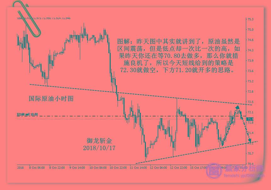 御龙斩金:黄金上行可能放缓;原油短期区间震荡