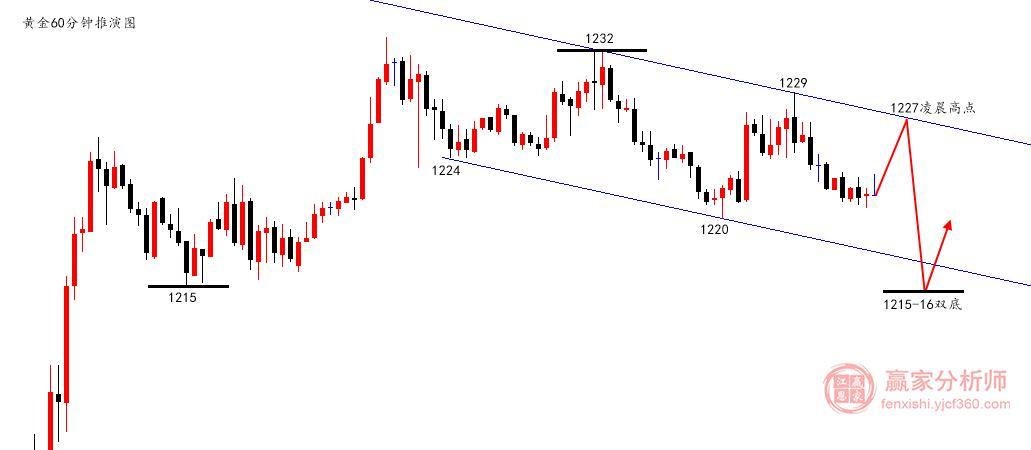陆离解盘:黄金区间换区间,原油EIA推动深度下跌