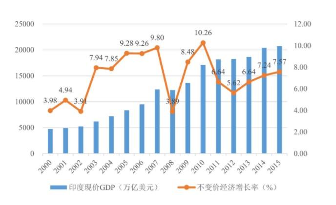 印度经济发展的现状和趋势