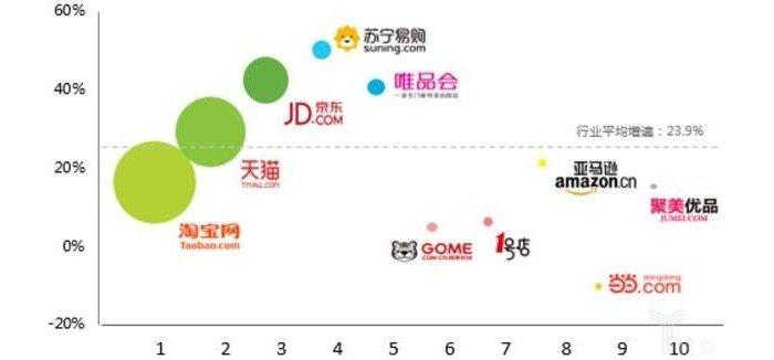 """电商模式引领中国数字经济崛起 十年""""双11""""星火已燎原"""