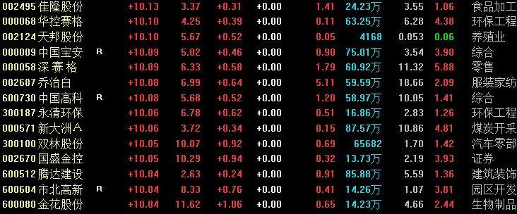 A股再现近百股涨停:三大股指涨逾1%,创投概念股继续领涨