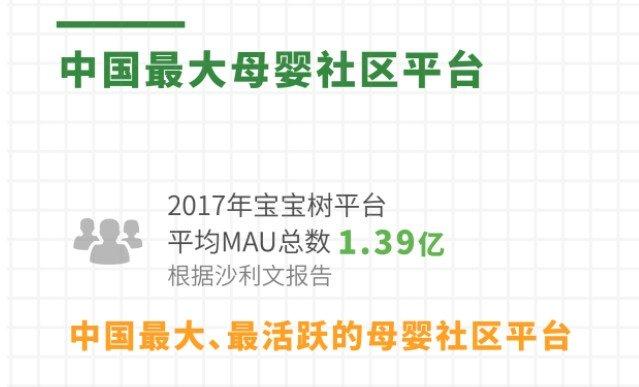 宝宝树集团(1761.HK)IPO图解