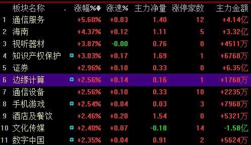 沪指涨逾1%收复2600点 通信板块爆涨停潮