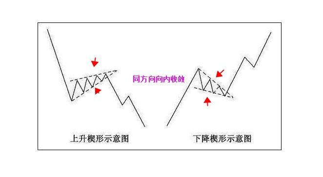 楔形整理形态示意图.JPG