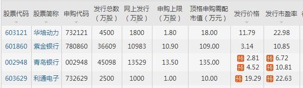 目前还未上市新股.JPG