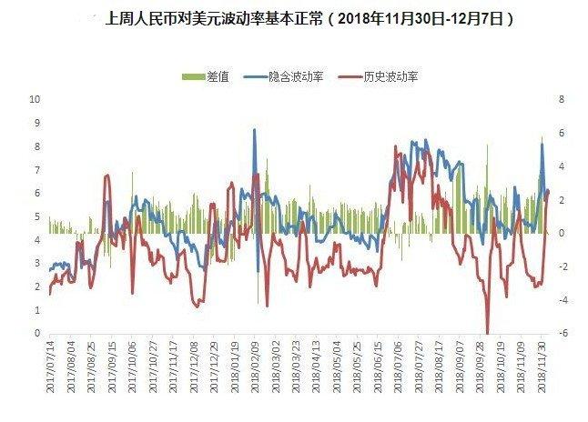 上周人民币指数创半年内最大周涨幅