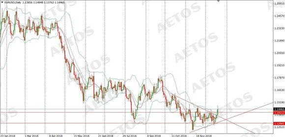 AETOS艾拓思:意大利受迫低头,引爆欧元上涨