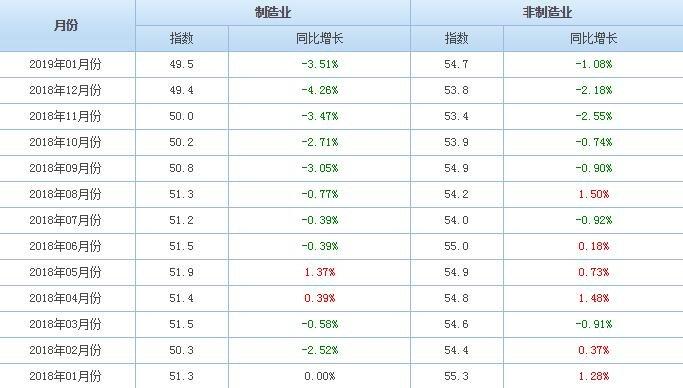PMI線下微升,通脹仍趨下行
