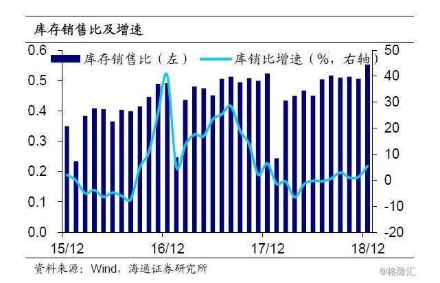 PMI线下微升,通胀仍趋下行