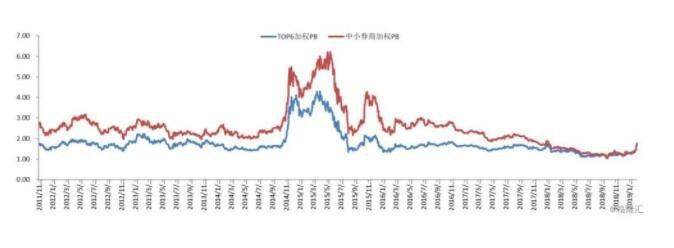 券商二月龙抬头,业绩有望继续超预期