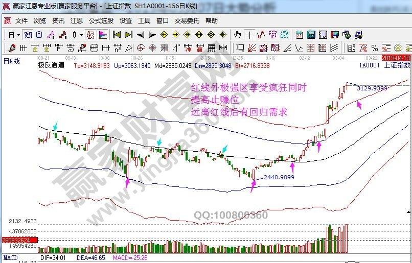 江恩看盘—2019年03月8日大势分析