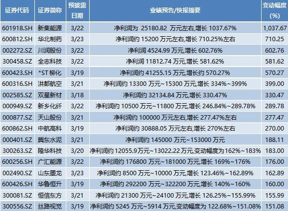 本周年报:招商银行净赚805.6亿元,29家公司业绩翻倍