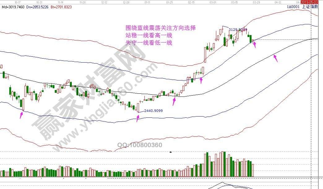 江恩看盘—2019年03月28日大势分析
