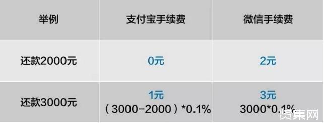 支付宝还信用卡开始收费:超2000元部分收0.1%
