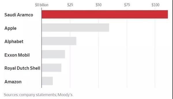 1110亿美元!这家超级巨头净利润是苹果两倍 2018年全球最赚钱公司