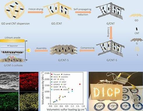 石墨烯气凝胶应用于高体积比能量锂硫电池新进展