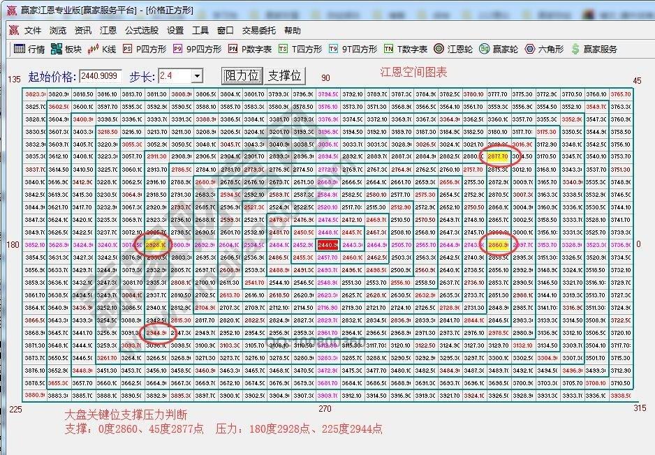江恩看盘—2019年05月7日大势分析