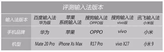"""百度手机输入法成绩亮眼,多项准确率第一""""力压?#22791;?#20027;流输入法"""