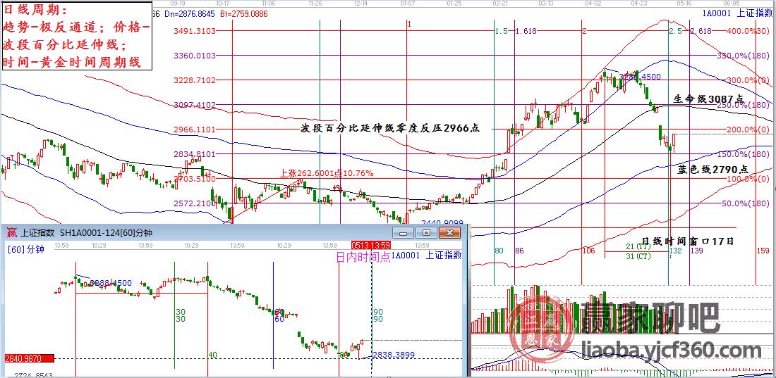 2019年5月13日大盘策略分析