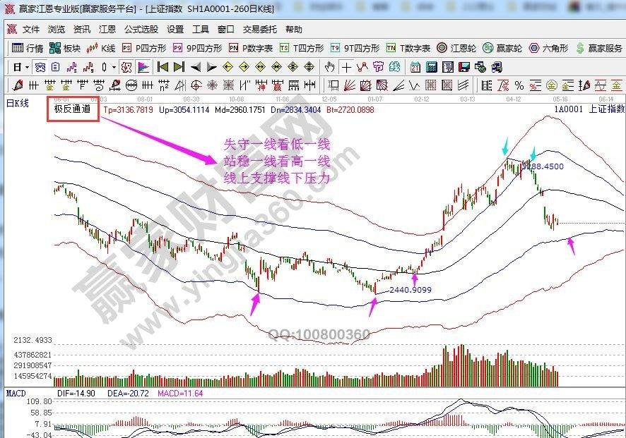 江恩看盘—2019年05月15日大势分析