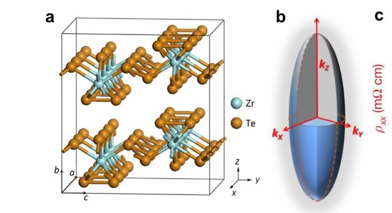 《自然》:中国科大首次观测到三维量子霍尔效应