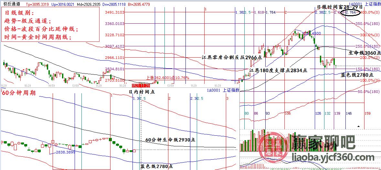2019年5月21日大盘策略分析