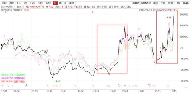 鎢企集體減產引爆市場