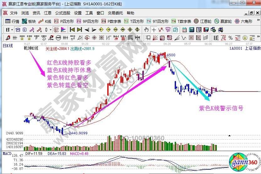 江恩看盘—2019年06月15日时势剖析
