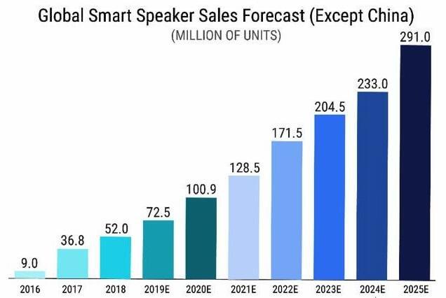 2025年智能音箱市場預測:谷歌、百度將憑技術優勢稱王