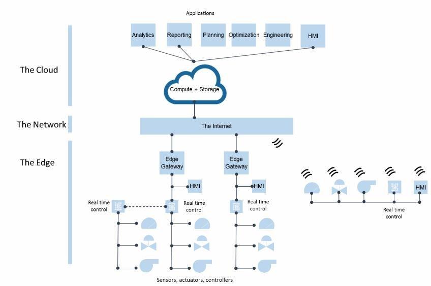 智能制造的使能手艺:从工业物联网(IIoT)、边缘盘算到智能传感器