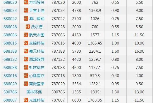 大数据看25只亚洲城手机app下载安装新股:平均市盈率超50倍