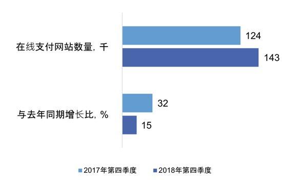"""俄羅斯網付網站數增15% Yandex支付""""受寵"""""""