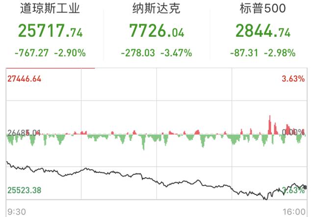 中企暫停新的美國農產品采購,美股一度暴跌近1000點