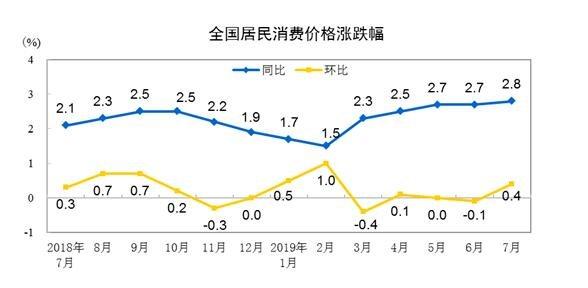 統計局:7月CPI同比增長2.8% 前7月同比漲2.3%
