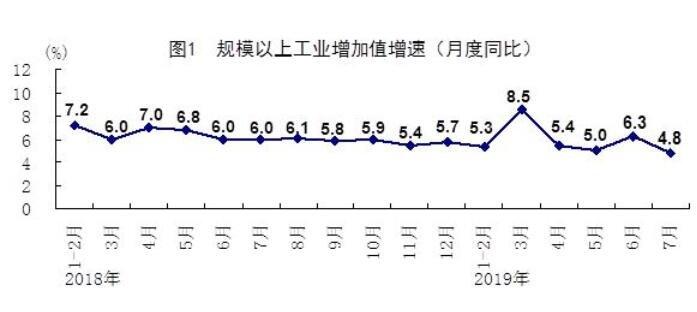 國家統計局:7月規模以上工業增加值增長4.8%