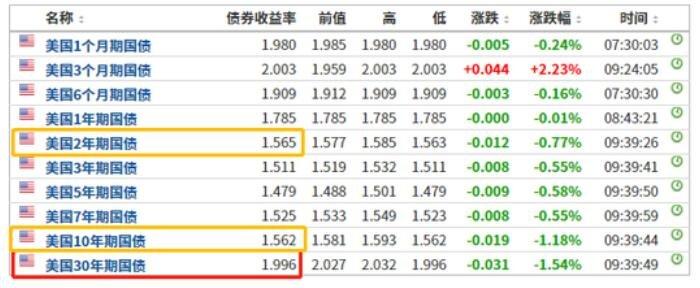 美債收益率倒掛 資金尋覓避風港 中國國債吸引力凸顯