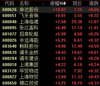 关于上海自贸区改革股票涨幅