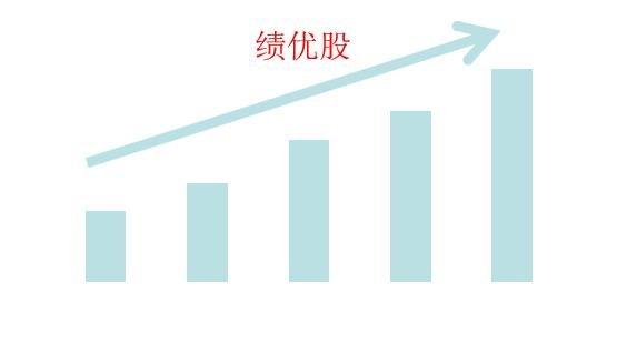 什么是绩优股,绩优股和蓝筹股的不同;股票短线技巧