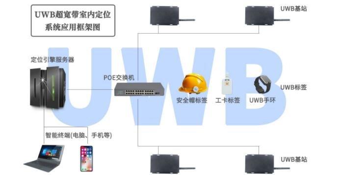 UWB技术应用市场规模巨大