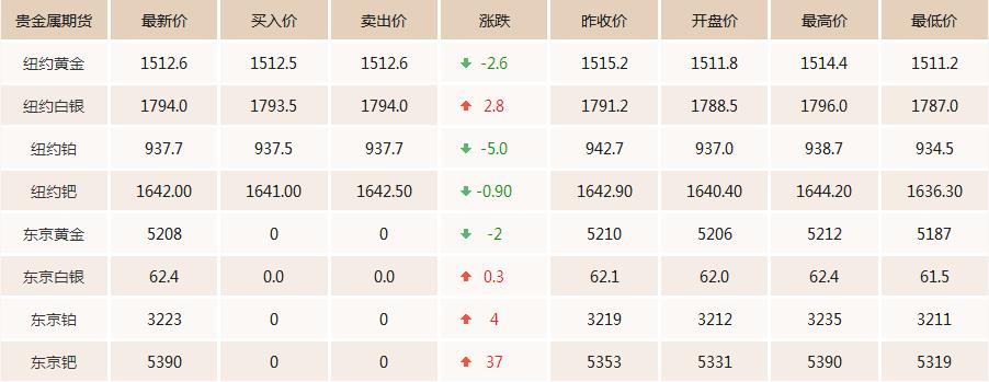 国际黄金期货价格
