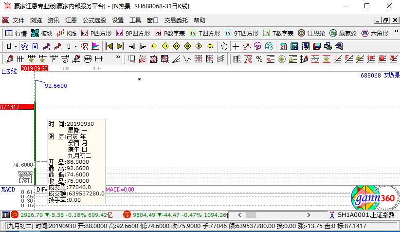 热景生物(688068) 今日上市 开盘价格为88.0元/股