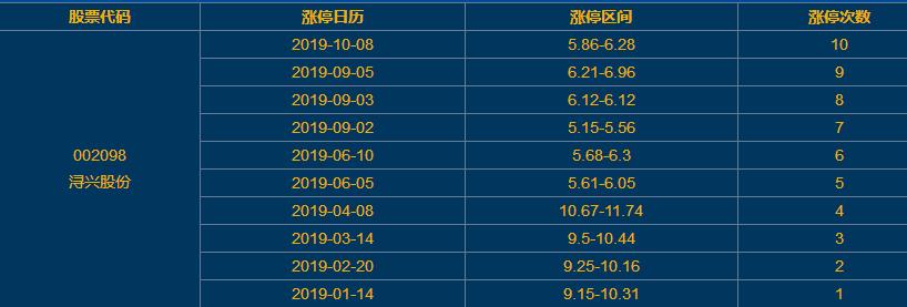 潯興股份漲停